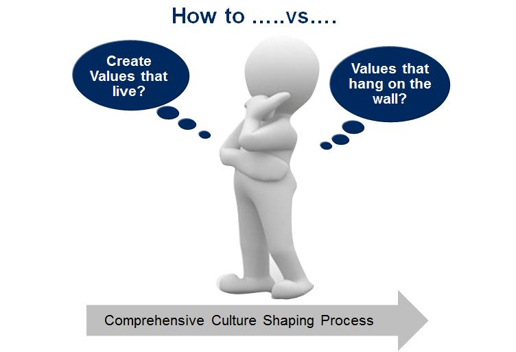 Culture Shaping 15